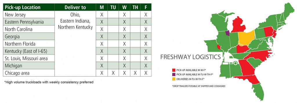 Freshway Logistics Backhaul Routes